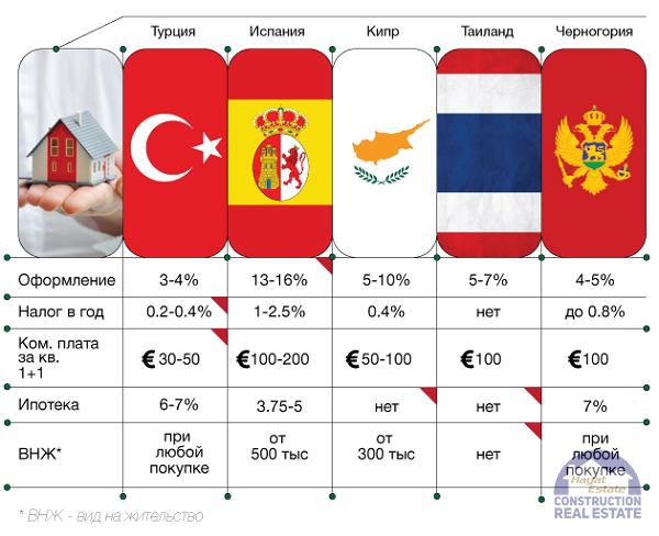 Сравнение затрат и доходности недвижимости разных стран