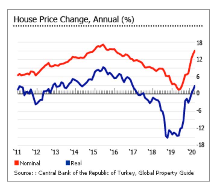 Инвестиционная привлекательность Турции